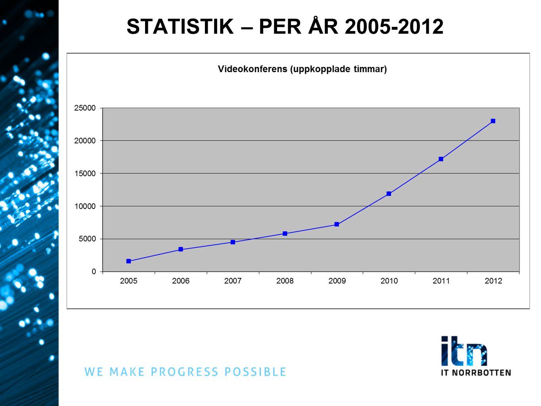 STATISTIK – PER ÅR 2005-2012 Användningen av videokonferens fortsätter att öka. 2009 7 200 timmar.