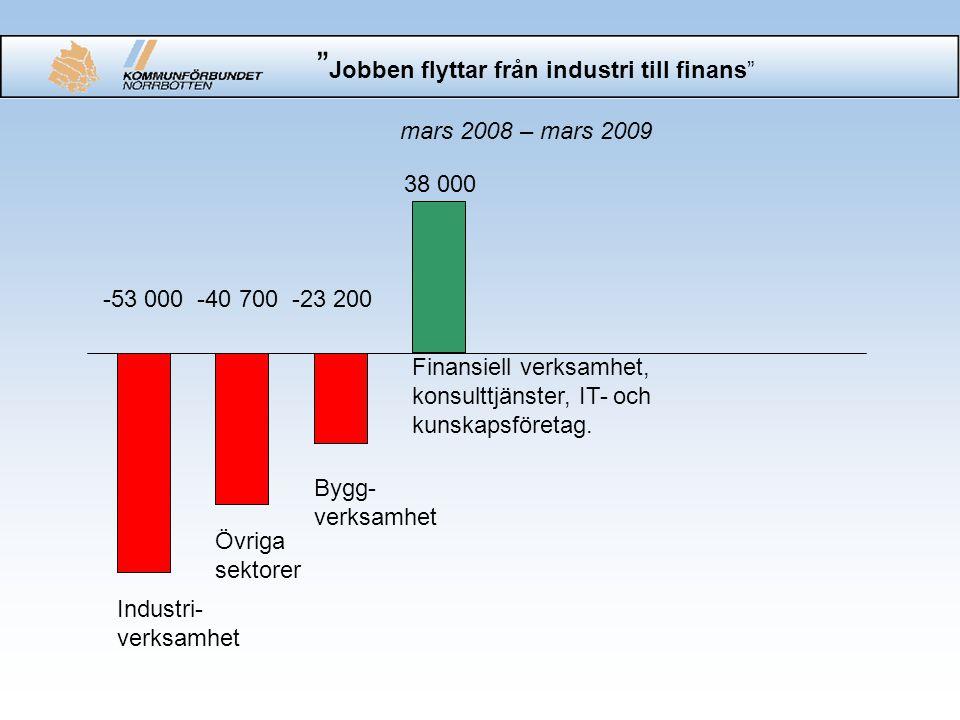 Jobben flyttar från industri till finans mars 2008 – mars 2009