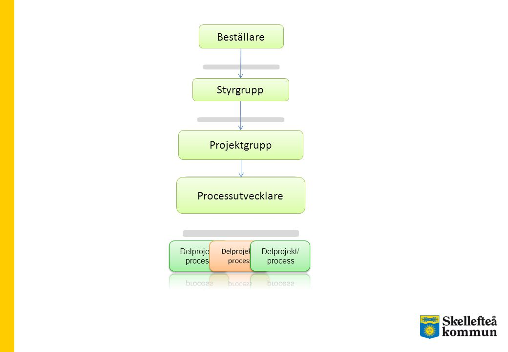 Beställare Styrgrupp Projektgrupp Processutvecklare