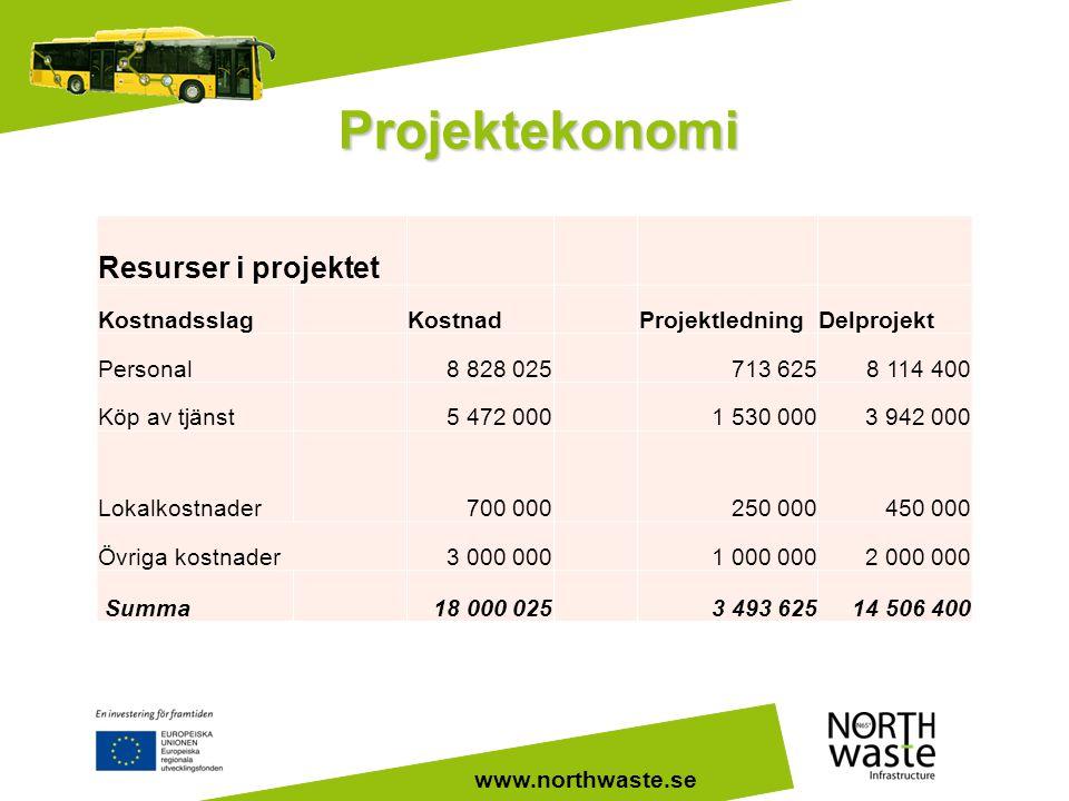 Projektekonomi Resurser i projektet Kostnadsslag Kostnad