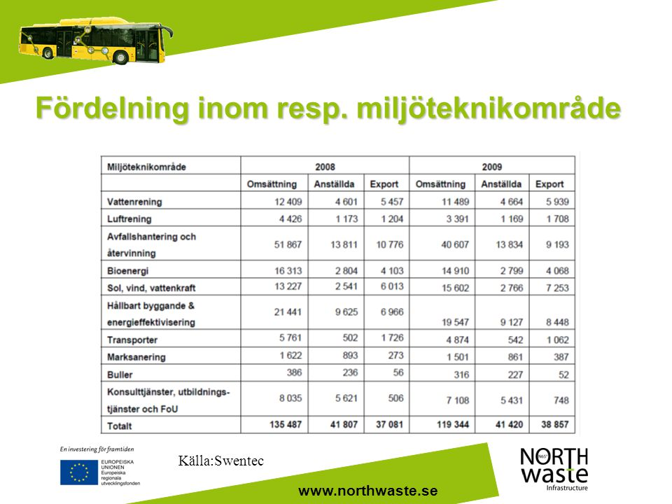 Fördelning inom resp. miljöteknikområde