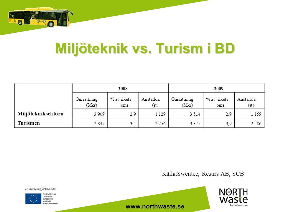 Miljöteknik vs. Turism i BD