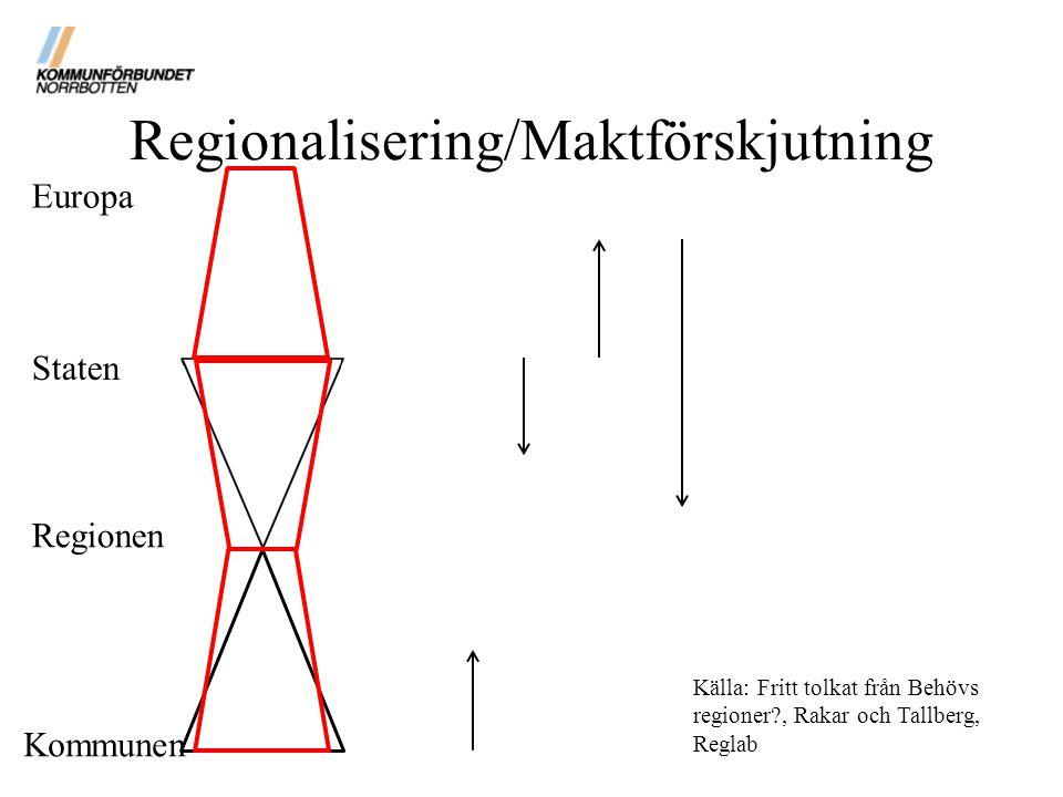 Regionalisering/Maktförskjutning