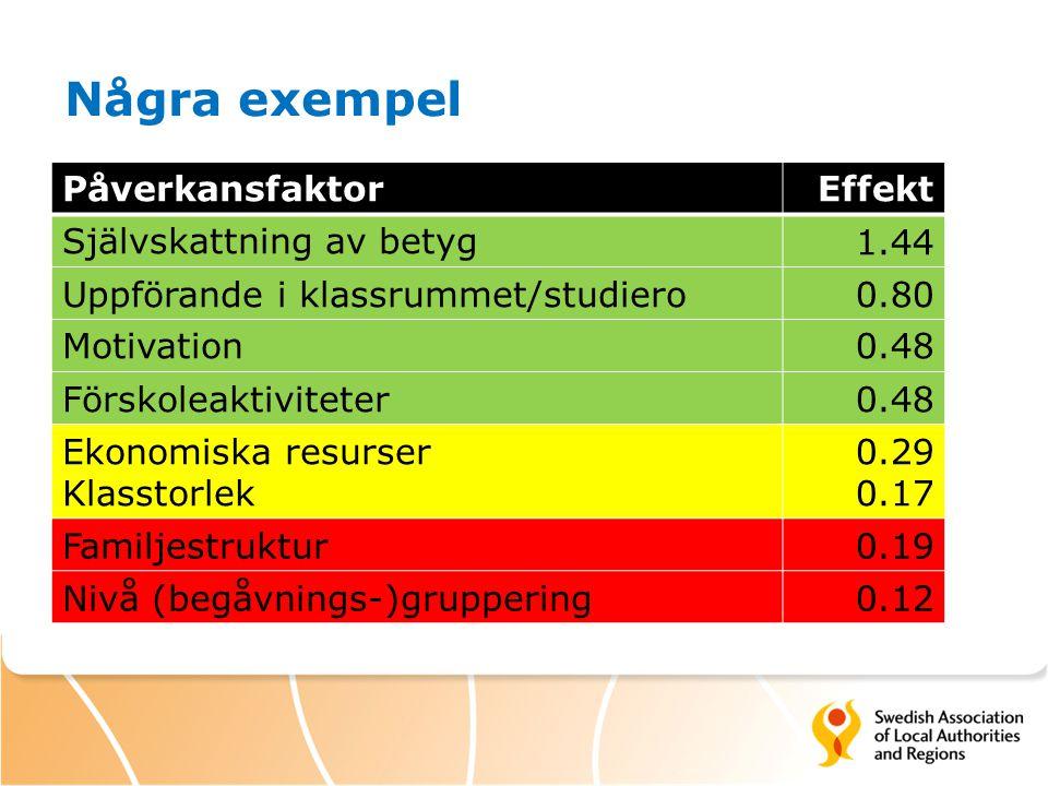 Några exempel Påverkansfaktor Effekt Självskattning av betyg 1.44