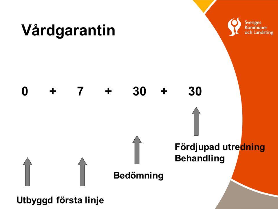 Vårdgarantin 0 + 7 + 30 + 30 Fördjupad utredning Behandling Bedömning