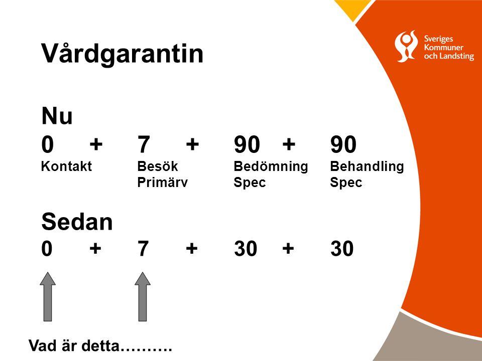 Vårdgarantin Nu 0 + 7 + 90 + 90 Sedan 0 + 7 + 30 + 30 Vad är detta……….
