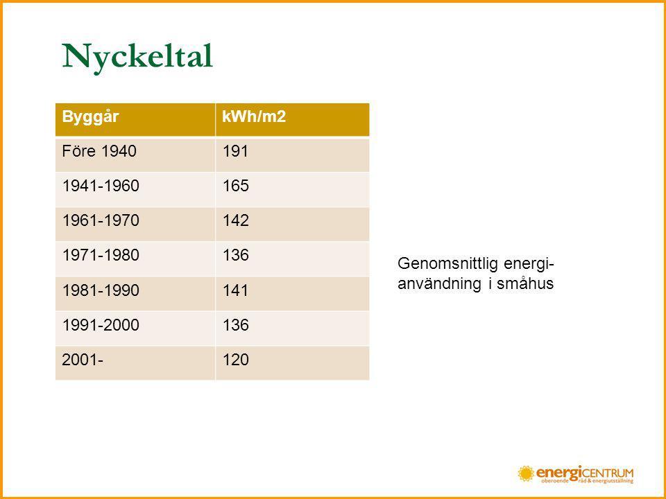 Nyckeltal Byggår kWh/m2 Före 1940 191 1941-1960 165 1961-1970 142