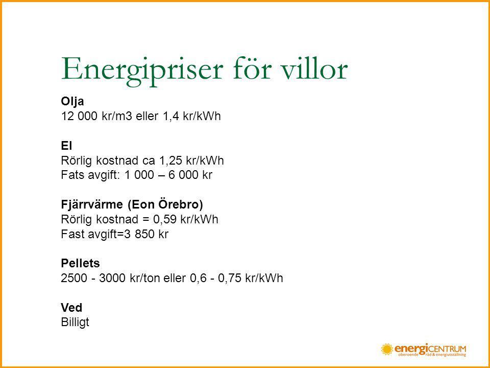 Energipriser för villor