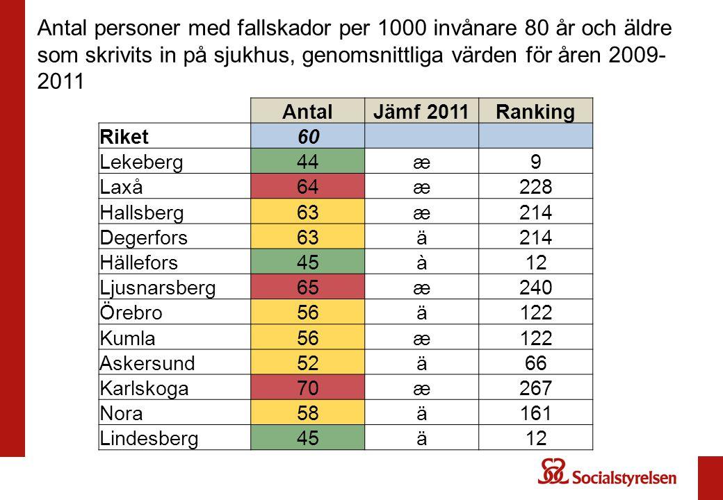 Antal personer med fallskador per 1000 invånare 80 år och äldre som skrivits in på sjukhus, genomsnittliga värden för åren 2009-2011