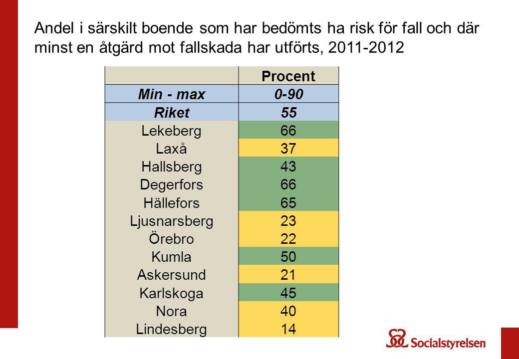 Andel i särskilt boende som har bedömts ha risk för fall och där minst en åtgärd mot fallskada har utförts, 2011-2012