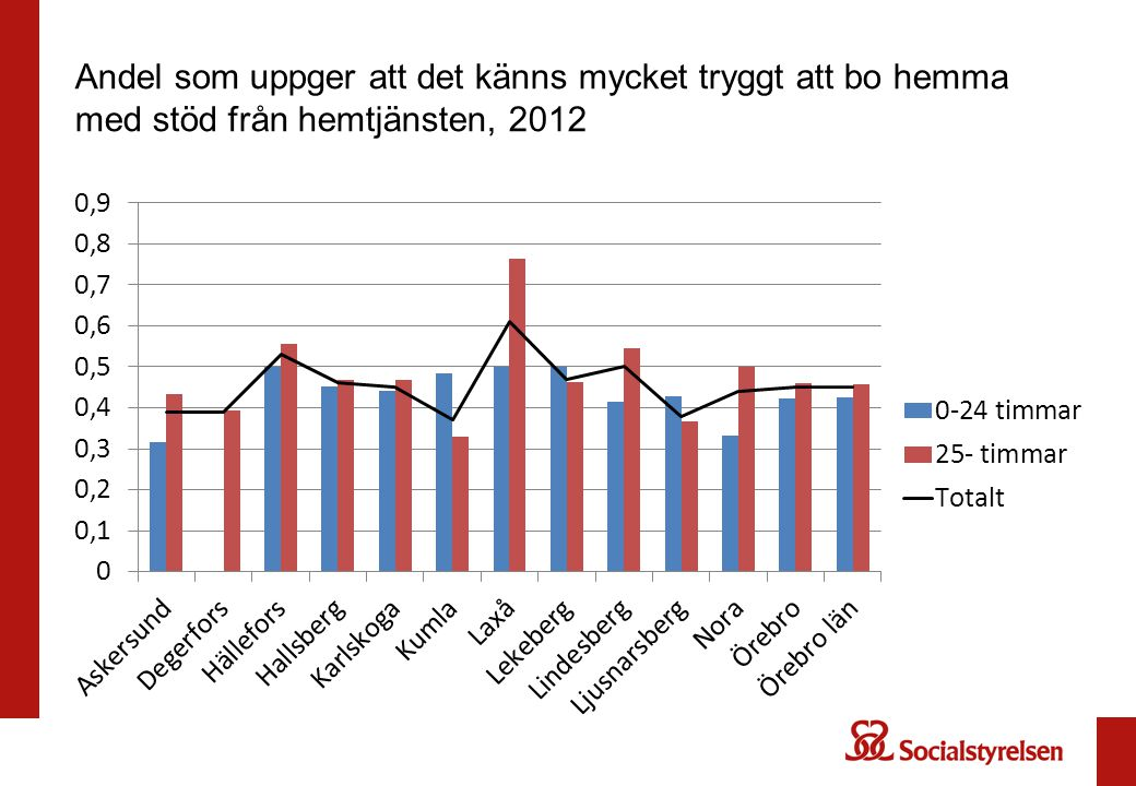 Andel som uppger att det känns mycket tryggt att bo hemma med stöd från hemtjänsten, 2012