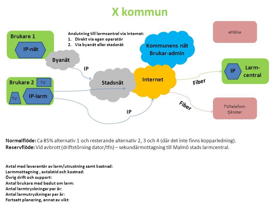 X kommun Brukare 1 Kommunens nät IP-nät Brukar-admin Byanät Larm- IP