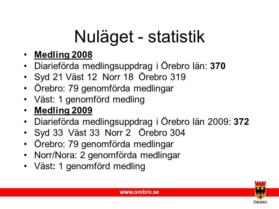 Nuläget - statistik Medling 2008