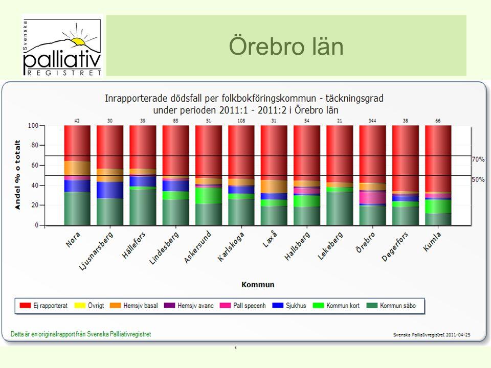 Örebro län www.palliativ.se