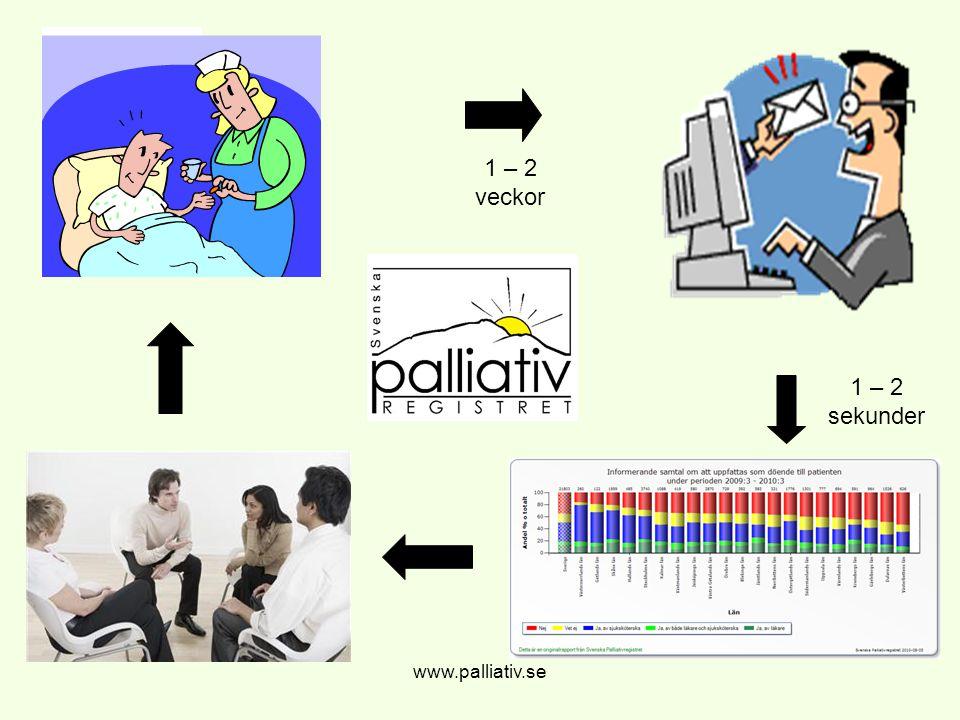 1 – 2 veckor 1 – 2 sekunder www.palliativ.se www.palliativ.se
