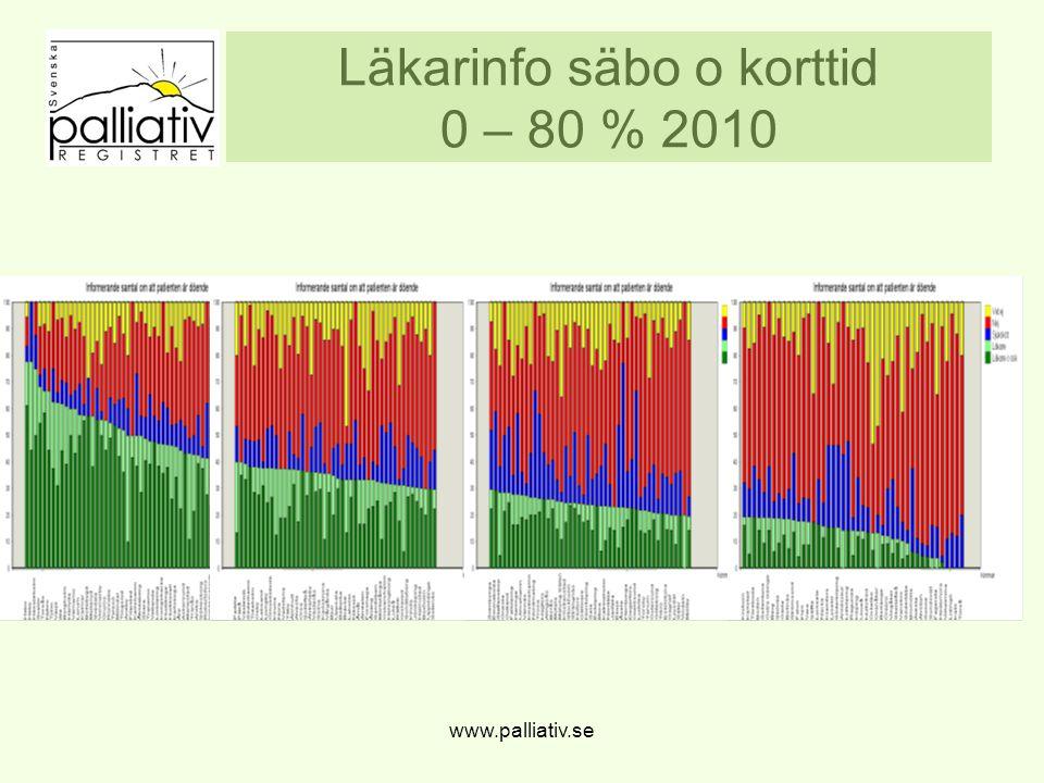 Läkarinfo säbo o korttid 0 – 80 % 2010
