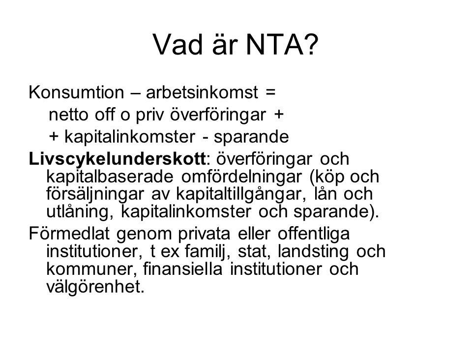 Vad är NTA Konsumtion – arbetsinkomst =