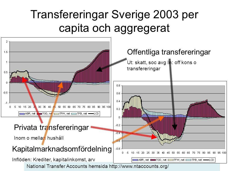 Transfereringar Sverige 2003 per capita och aggregerat