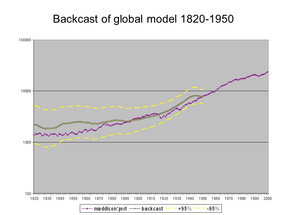 Backcast of global model 1820-1950