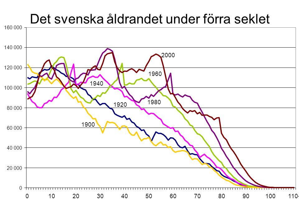 Det svenska åldrandet under förra seklet