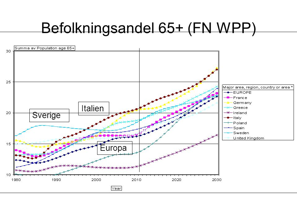 Befolkningsandel 65+ (FN WPP)