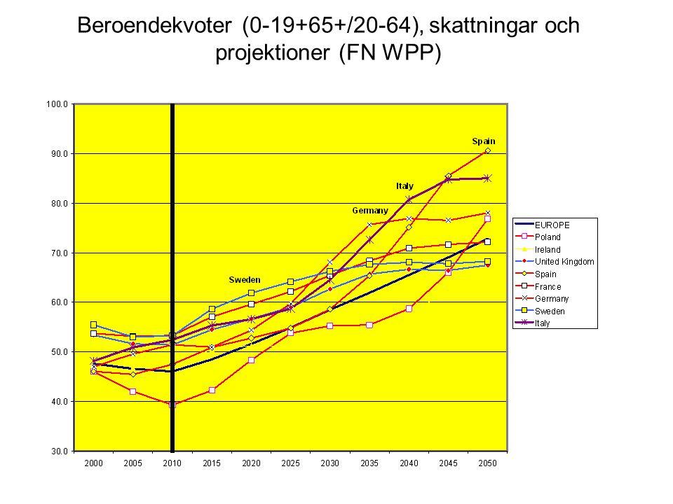 Beroendekvoter (0-19+65+/20-64), skattningar och projektioner (FN WPP)