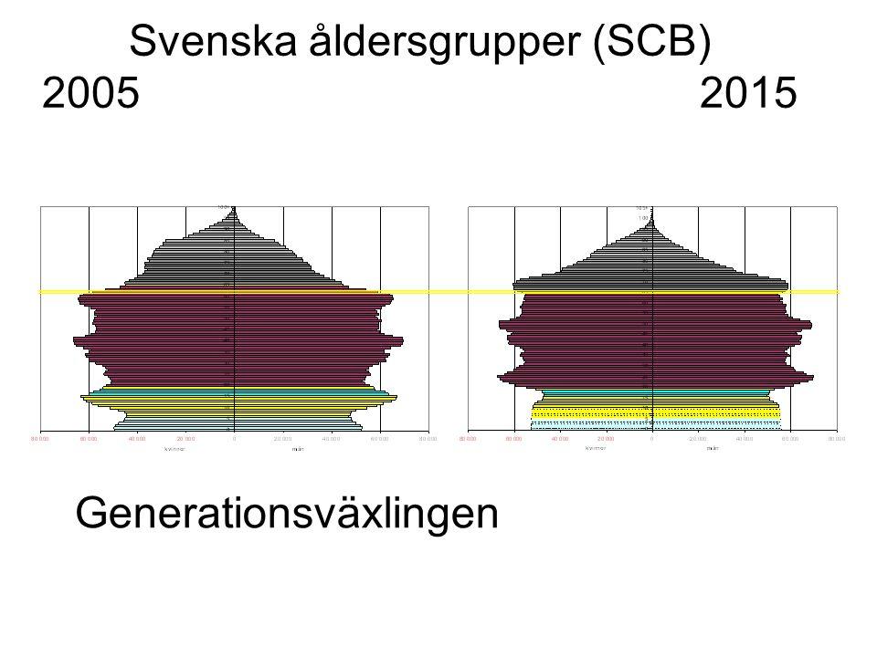 Svenska åldersgrupper (SCB) 2005 2015