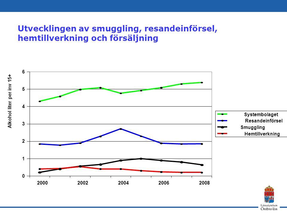 Utvecklingen av smuggling, resandeinförsel, hemtillverkning och försäljning