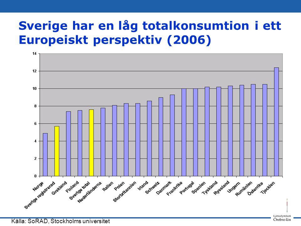Sverige har en låg totalkonsumtion i ett Europeiskt perspektiv (2006)