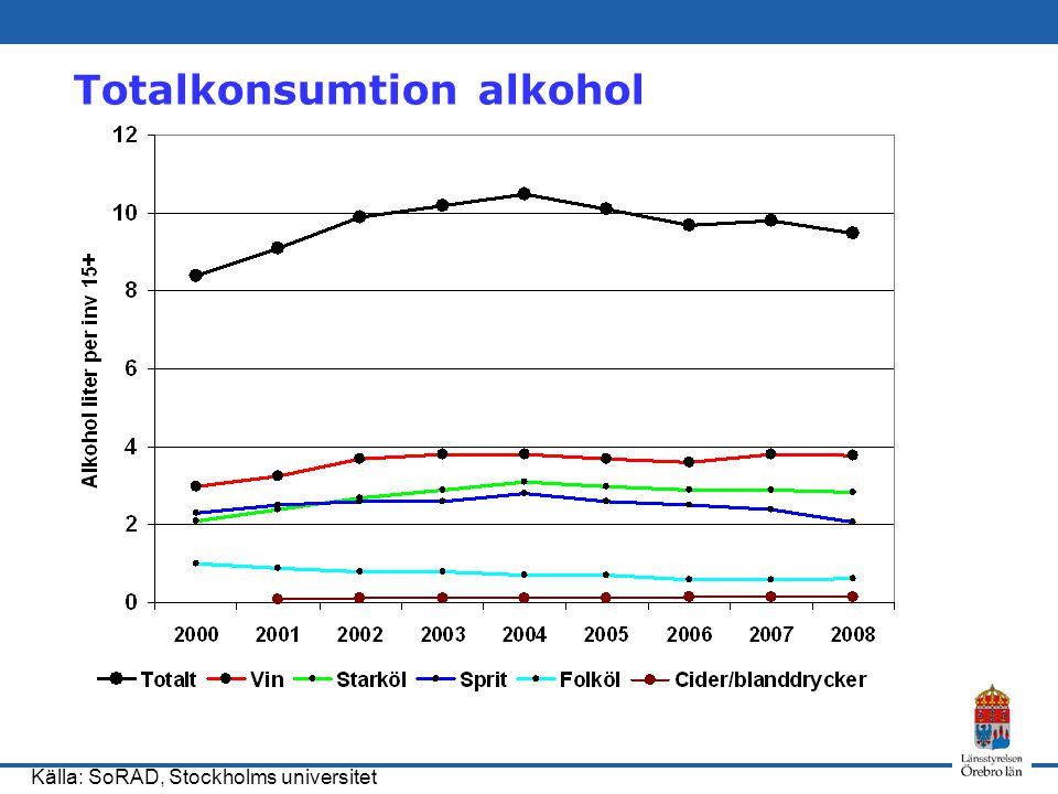 Totalkonsumtion alkohol