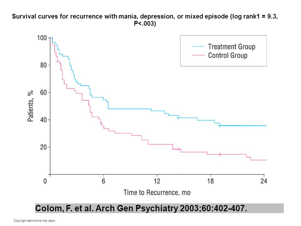 Colom, F. et al. Arch Gen Psychiatry 2003;60:402-407.