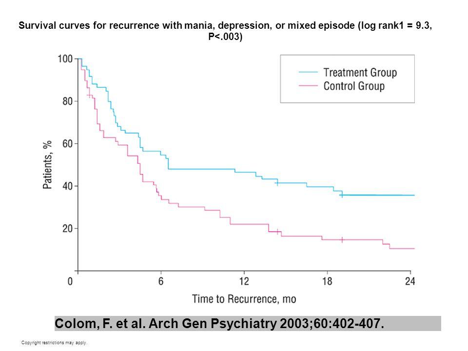 Colom, F. et al. Arch Gen Psychiatry 2003;60:402-407.