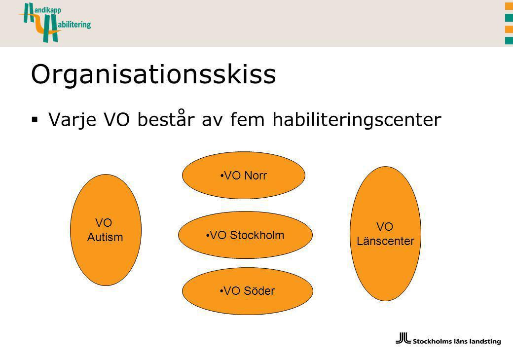 Organisationsskiss Varje VO består av fem habiliteringscenter VO Norr