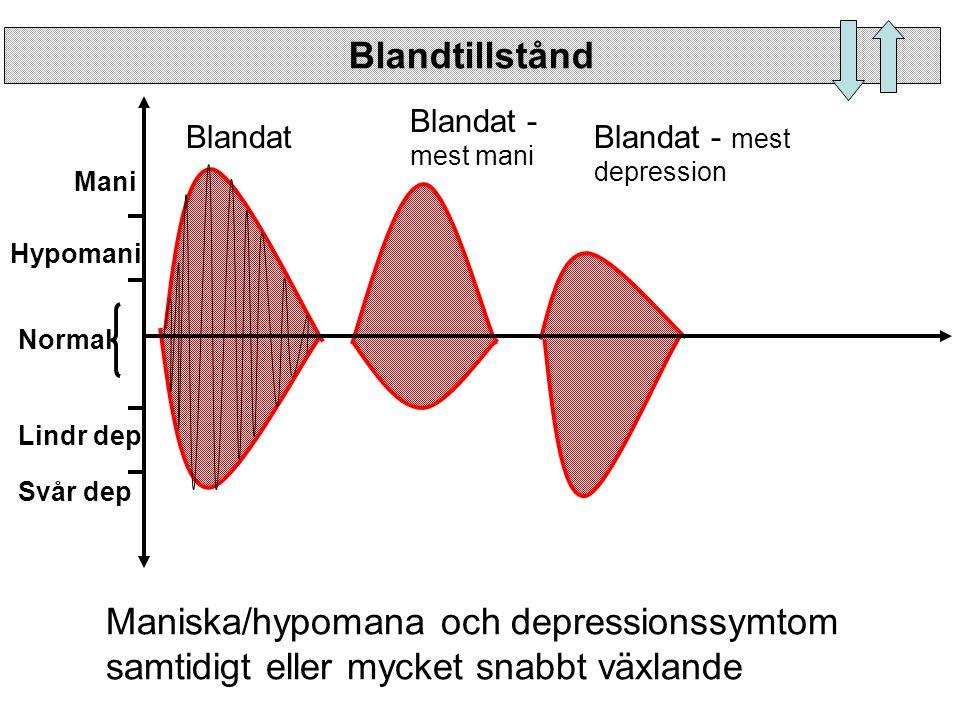 Blandtillstånd Blandat -mest mani. Blandat. Blandat - mest depression. Mani. Hypomani. Normal.