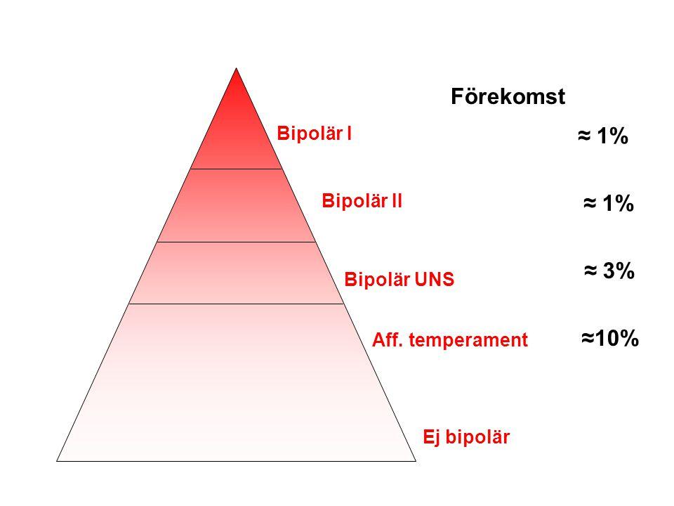 Förekomst ≈ 1% ≈ 1% ≈ 3% ≈10% Bipolär I Bipolär II Bipolär UNS