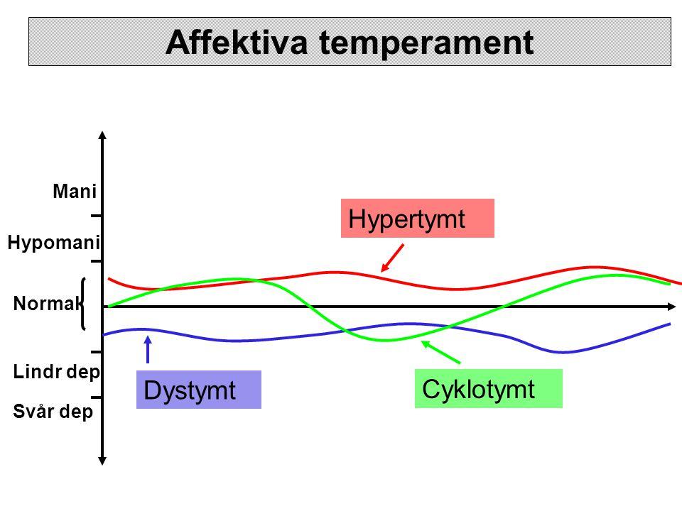 Affektiva temperament