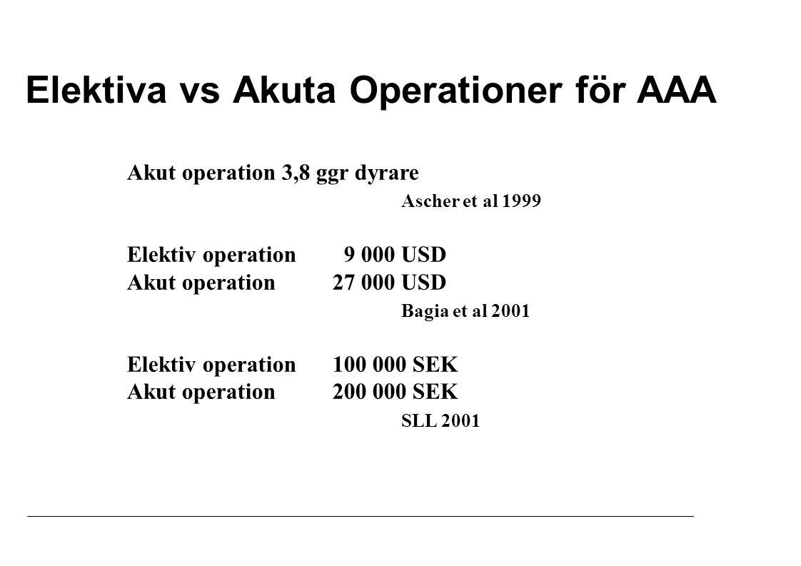 Elektiva vs Akuta Operationer för AAA