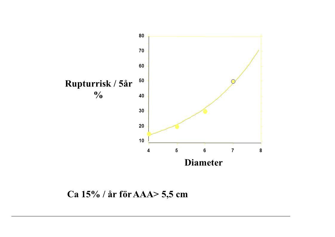 Rupturrisk / 5år % Diameter Ca 15% / år för AAA> 5,5 cm