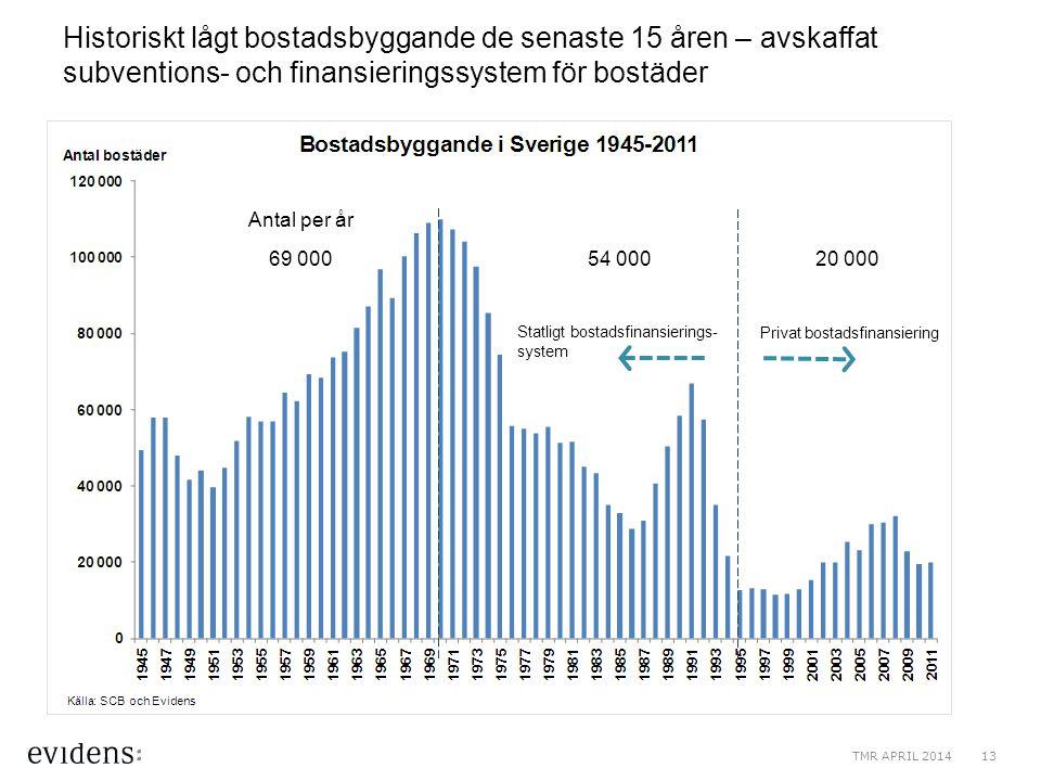 Historiskt lågt bostadsbyggande de senaste 15 åren – avskaffat subventions- och finansieringssystem för bostäder