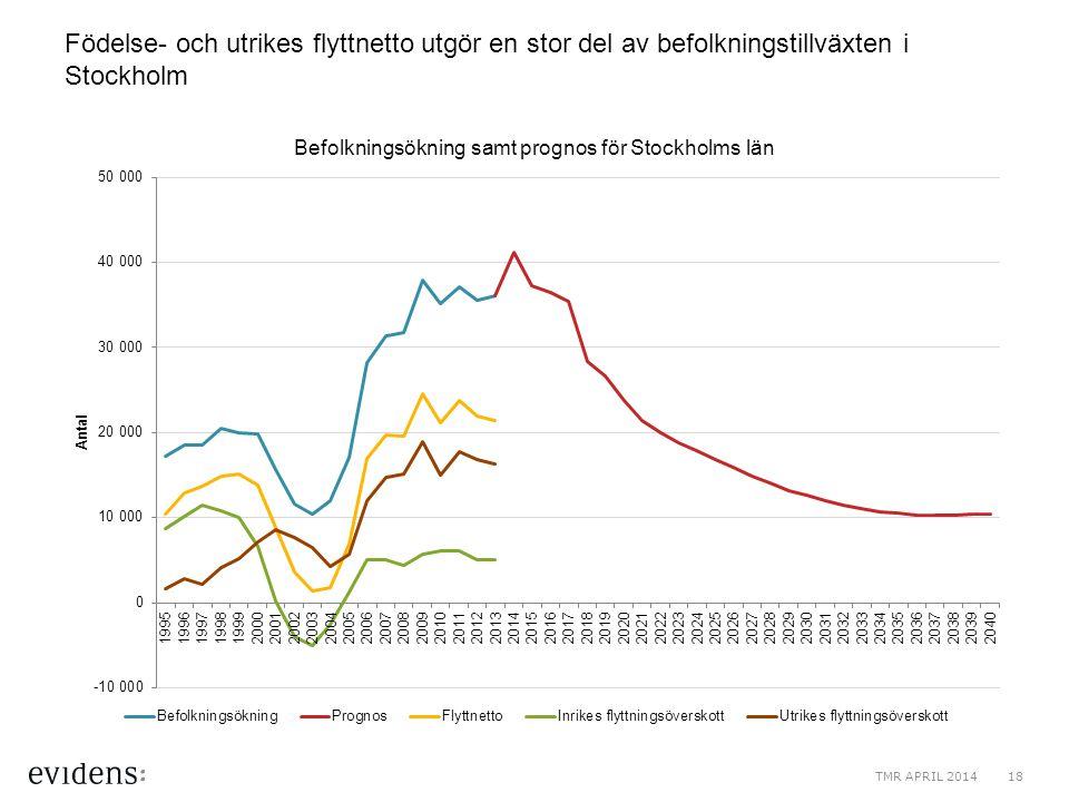 Födelse- och utrikes flyttnetto utgör en stor del av befolkningstillväxten i Stockholm