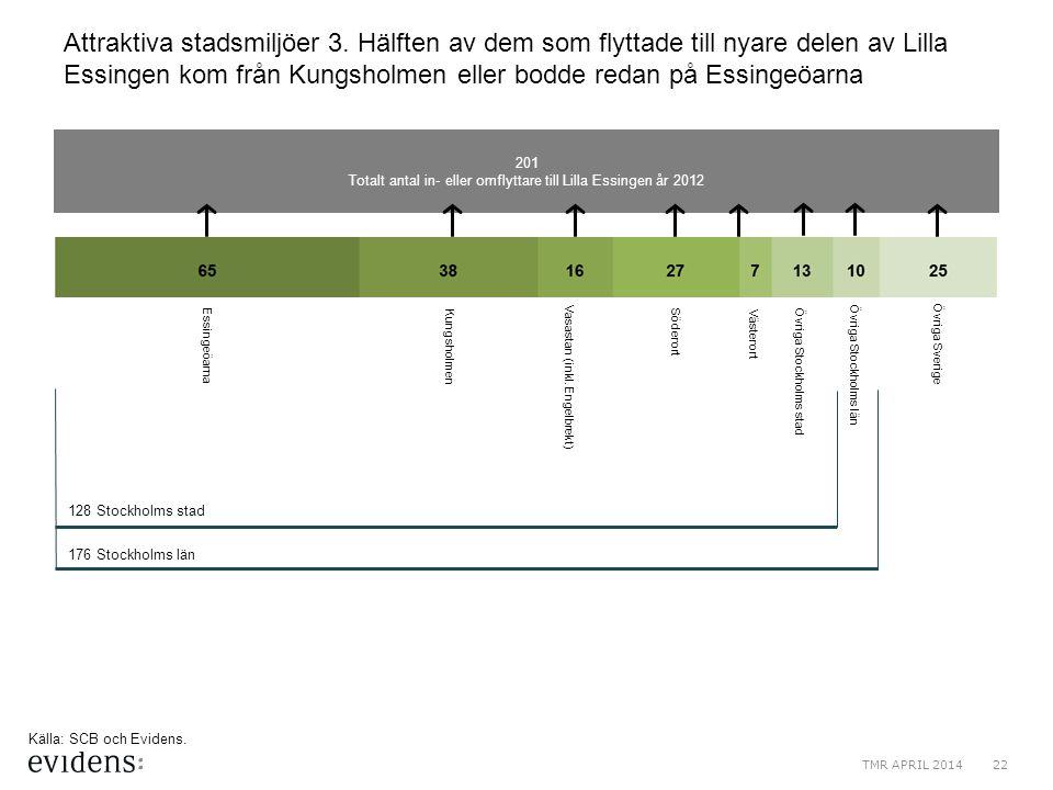 Totalt antal in- eller omflyttare till Lilla Essingen år 2012