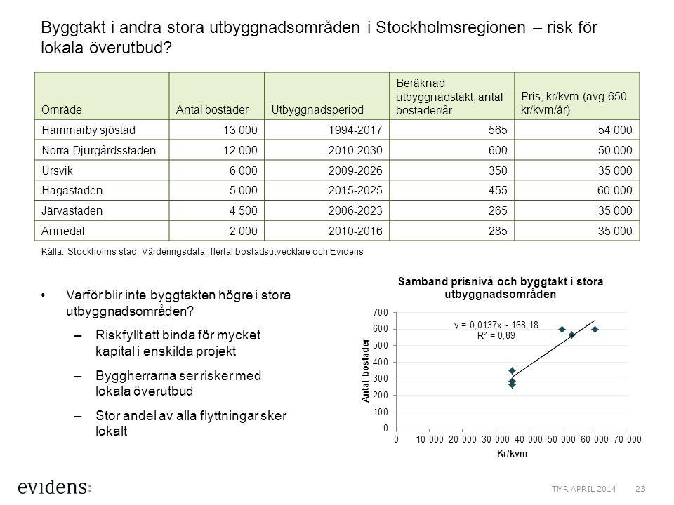 Byggtakt i andra stora utbyggnadsområden i Stockholmsregionen – risk för lokala överutbud
