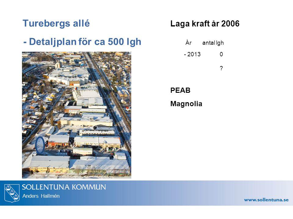 Turebergs allé - Detaljplan för ca 500 lgh Laga kraft år 2006 PEAB