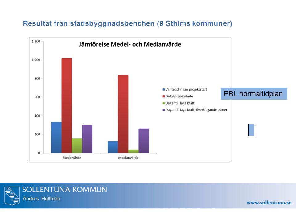 Resultat från stadsbyggnadsbenchen (8 Sthlms kommuner)