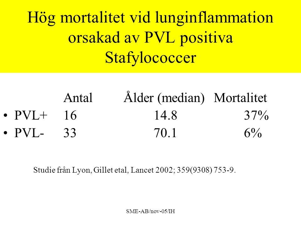 Hög mortalitet vid lunginflammation orsakad av PVL positiva Stafylococcer
