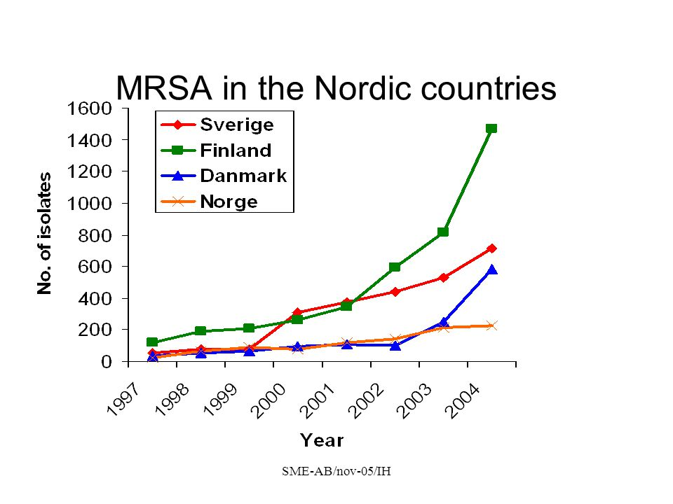 MRSA in the Nordic countries