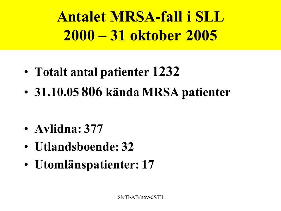 Antalet MRSA-fall i SLL 2000 – 31 oktober 2005
