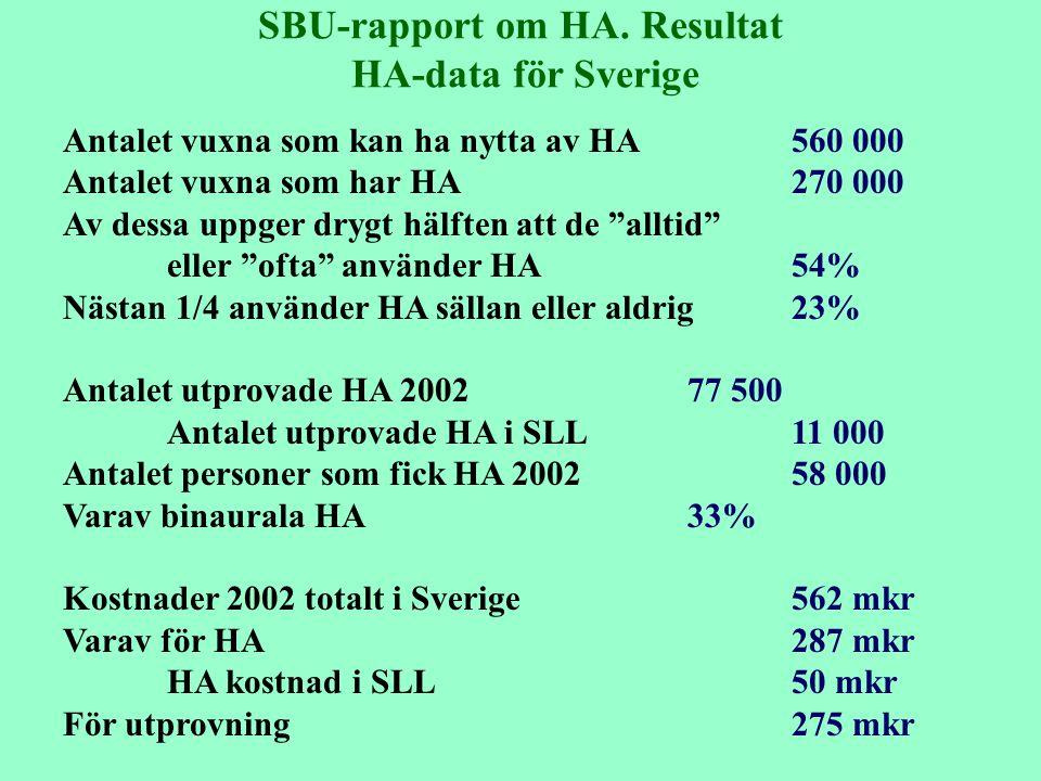 SBU-rapport om HA. Resultat HA-data för Sverige