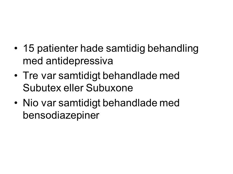 15 patienter hade samtidig behandling med antidepressiva