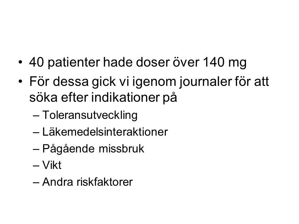 40 patienter hade doser över 140 mg